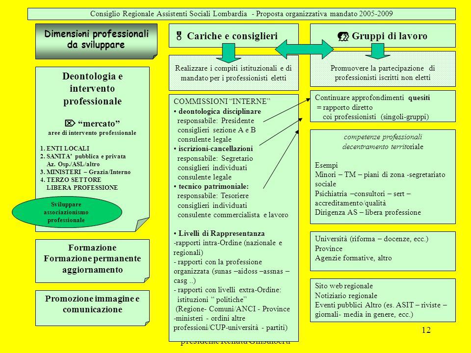 C.R.Ordine AS Lombardia 05-09 presidente Renata Ghisalberti 12  Cariche e consiglieri Sito web regionale Notiziario regionale Eventi pubblici Altro (es.