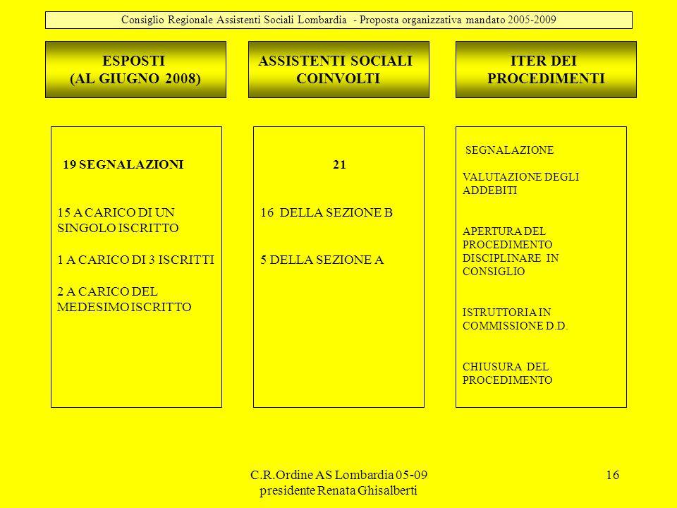 C.R.Ordine AS Lombardia 05-09 presidente Renata Ghisalberti 16 ESPOSTI (AL GIUGNO 2008) 19 SEGNALAZIONI 15 A CARICO DI UN SINGOLO ISCRITTO 1 A CARICO DI 3 ISCRITTI 2 A CARICO DEL MEDESIMO ISCRITTO Consiglio Regionale Assistenti Sociali Lombardia - Proposta organizzativa mandato 2005-2009 ASSISTENTI SOCIALI COINVOLTI ITER DEI PROCEDIMENTI 21 16 DELLA SEZIONE B 5 DELLA SEZIONE A SEGNALAZIONE VALUTAZIONE DEGLI ADDEBITI APERTURA DEL PROCEDIMENTO DISCIPLINARE IN CONSIGLIO ISTRUTTORIA IN COMMISSIONE D.D.