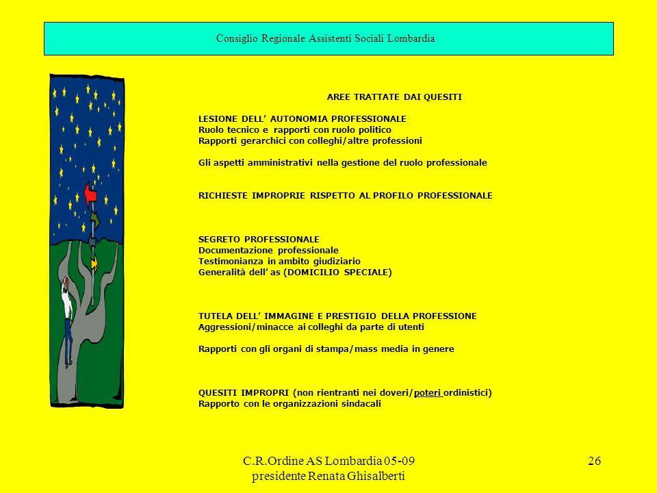 C.R.Ordine AS Lombardia 05-09 presidente Renata Ghisalberti 26 Consiglio Regionale Assistenti Sociali Lombardia AREE TRATTATE DAI QUESITI LESIONE DELL' AUTONOMIA PROFESSIONALE Ruolo tecnico e rapporti con ruolo politico Rapporti gerarchici con colleghi/altre professioni Gli aspetti amministrativi nella gestione del ruolo professionale RICHIESTE IMPROPRIE RISPETTO AL PROFILO PROFESSIONALE SEGRETO PROFESSIONALE Documentazione professionale Testimonianza in ambito giudiziario Generalità dell' as (DOMICILIO SPECIALE) TUTELA DELL' IMMAGINE E PRESTIGIO DELLA PROFESSIONE Aggressioni/minacce ai colleghi da parte di utenti Rapporti con gli organi di stampa/mass media in genere QUESITI IMPROPRI (non rientranti nei doveri/poteri ordinistici) Rapporto con le organizzazioni sindacali