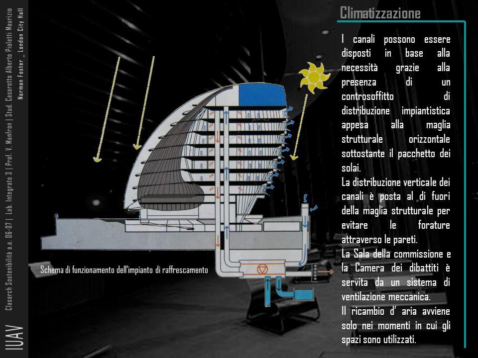 Climatizzazione Schema di funzionamento dell'impianto di raffrescamento I canali possono essere disposti in base alla necessità grazie alla presenza d