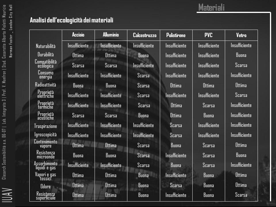 Materiali Analisi dell'ecologicità dei materiali AcciaioAlluminio CalcestruzzoPolistirenePVCVetro Naturabilità Durabilità Compatibilità ecologica Cons