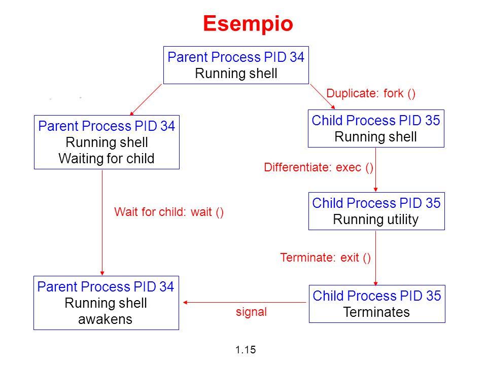 1.15 Esempio Parent Process PID 34 Running shell Child Process PID 35 Running shell Child Process PID 35 Running utility Child Process PID 35 Terminat