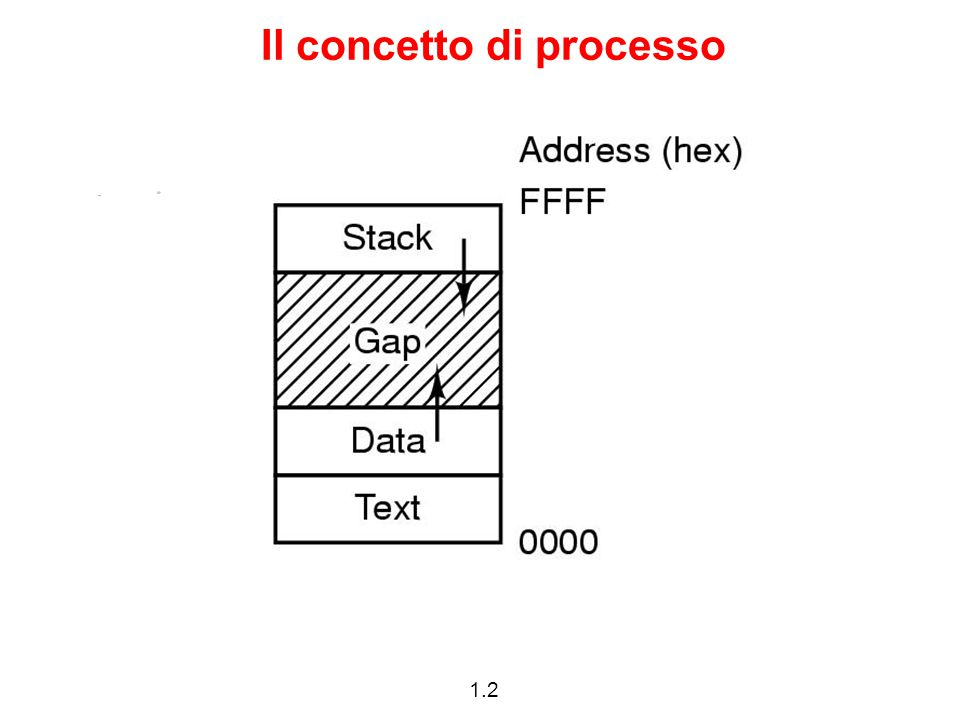 1.33 Sostituzione di codice: exec La system call: int execl (char path, char arg0, …, char argn, NULL) sostituisce codice, dati globali e stack del processo chiamante prendendo i nuovi dal file con pathname path.