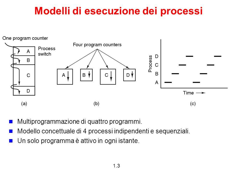 1.3 Modelli di esecuzione dei processi Multiprogrammazione di quattro programmi.