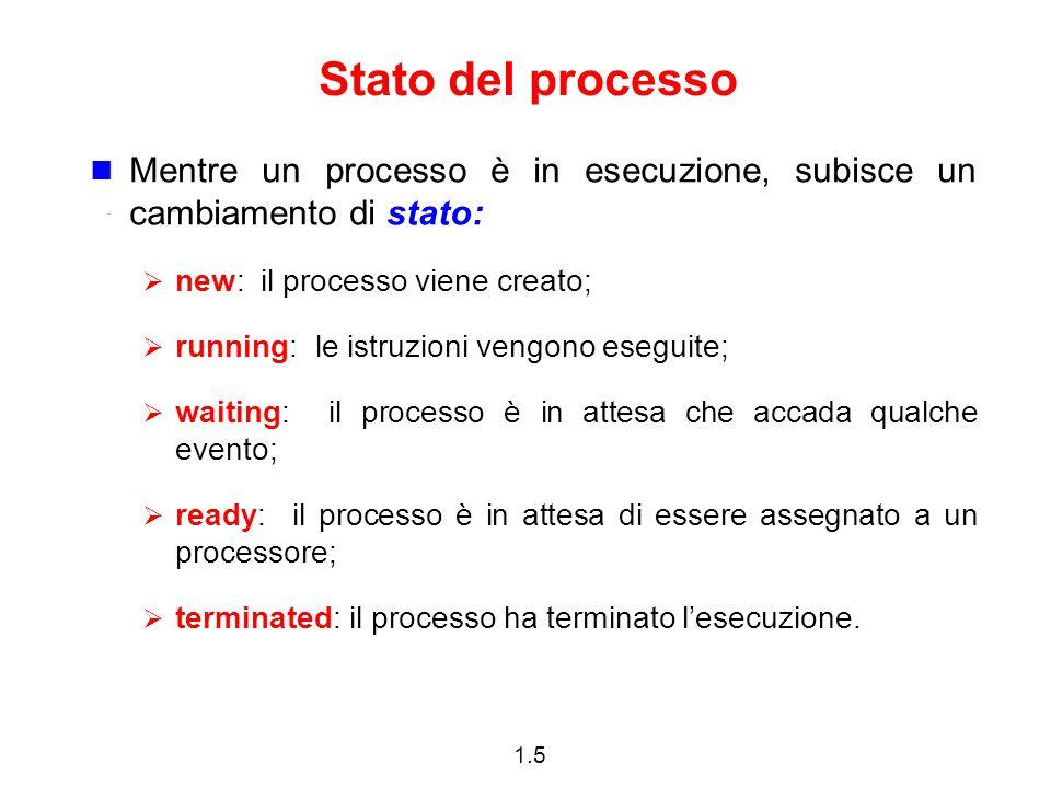 1.5 Stato del processo Mentre un processo è in esecuzione, subisce un cambiamento di stato:  new: il processo viene creato;  running: le istruzioni vengono eseguite;  waiting: il processo è in attesa che accada qualche evento;  ready: il processo è in attesa di essere assegnato a un processore;  terminated: il processo ha terminato l'esecuzione.