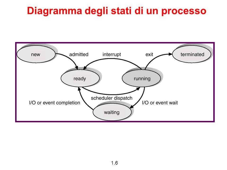 1.27 Esempio con wait #include main() { int pid, status, childPID; printf( I am the original process with PID %d \n , getpid(),getppid()); pid=fork(); if (pid!=0) {printf( I am the parent process with PID %d and PPID %d\n ,getpid(),getppid()); childPID = wait(&status); printf( A child with PID %d terminated with exit code %d \n ,childPID, status);} else {printf( I am the child process with PID %d and PPID %d\n ,getpid(),getppid()); sleep(10000); exit(42);} printf( PID %d terminates \n ,getpid()); }