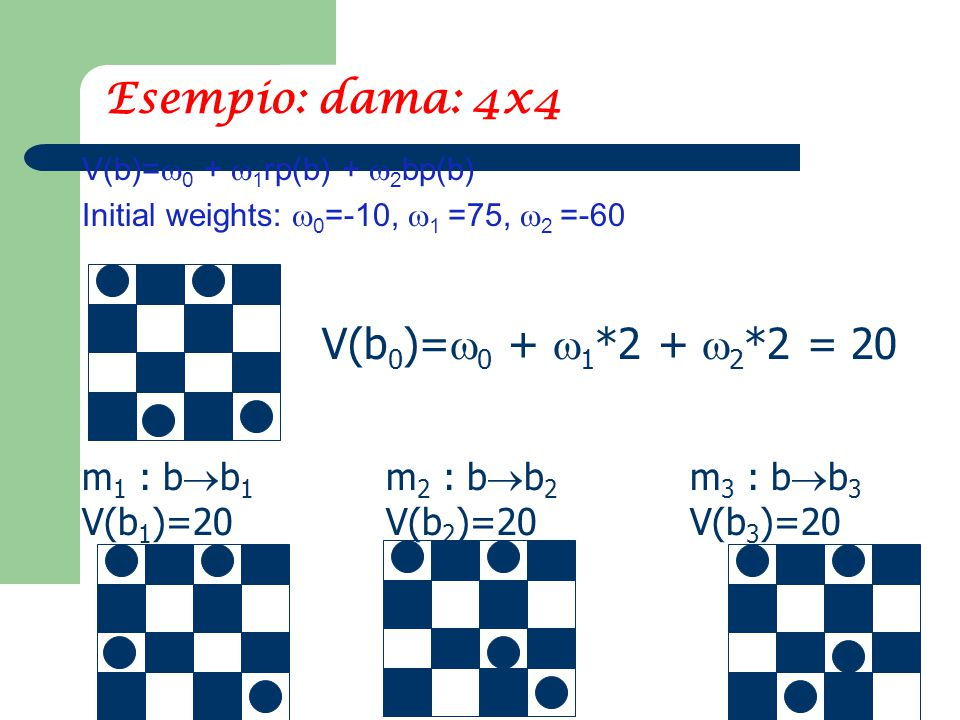 39 Esempio: dama: 4x4 V(b)=  0 +  1 rp(b) +  2 bp(b) Initial weights:  0 =-10,  1 =75,  2 =-60 V(b 0 )=  0 +  1 *2 +  2 *2 = 20 m 1 : b  b 1 V(b 1 )=20 m 2 : b  b 2 V(b 2 )=20 m 3 : b  b 3 V(b 3 )=20