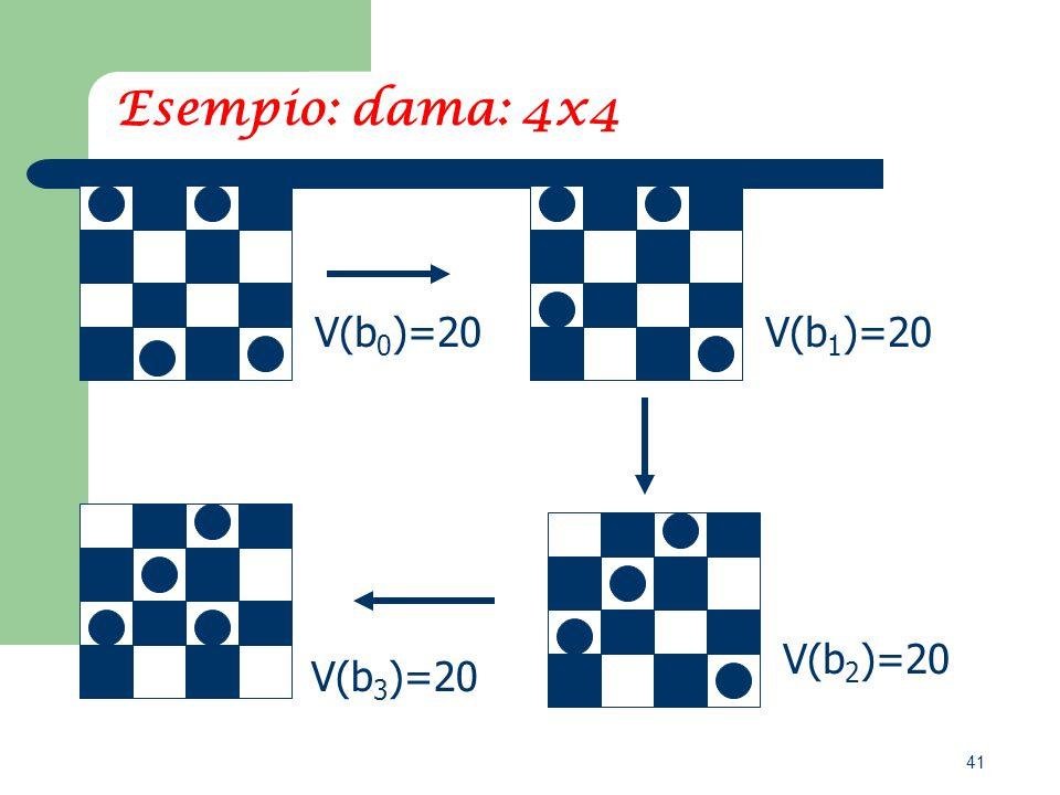 41 Esempio: dama: 4x4 V(b 2 )=20 V(b 0 )=20 V(b 1 )=20 V(b 3 )=20