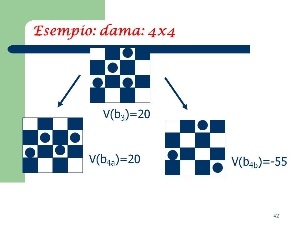 42 Esempio: dama: 4x4 V(b 4b )=-55 V(b 4a )=20 V(b 3 )=20