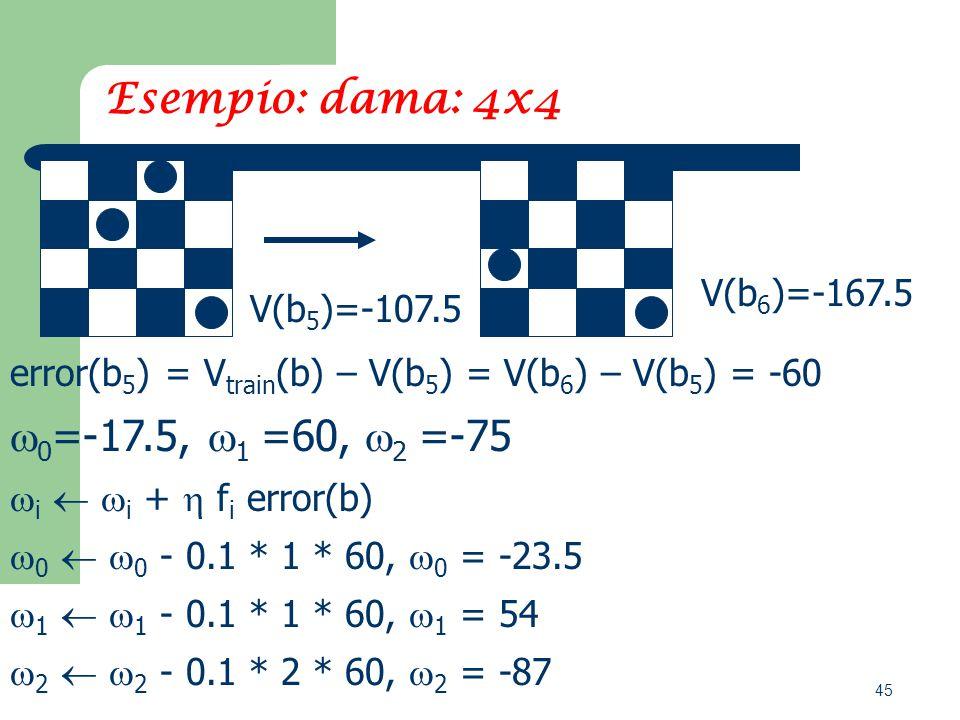 45 Esempio: dama: 4x4 V(b 6 )=-167.5 V(b 5 )=-107.5 error(b 5 ) = V train (b) – V(b 5 ) = V(b 6 ) – V(b 5 ) = -60  0 =-17.5,  1 =60,  2 =-75  i   i +  f i error(b)  0   0 - 0.1 * 1 * 60,  0 = -23.5  1   1 - 0.1 * 1 * 60,  1 = 54  2   2 - 0.1 * 2 * 60,  2 = -87