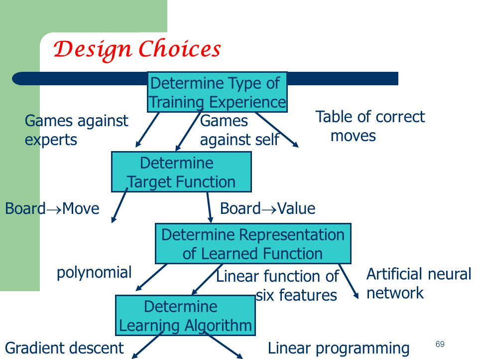 69 Design Choices Determine Type of Training Experience Games against experts Games against self Table of correct moves Board  Move Determine Target