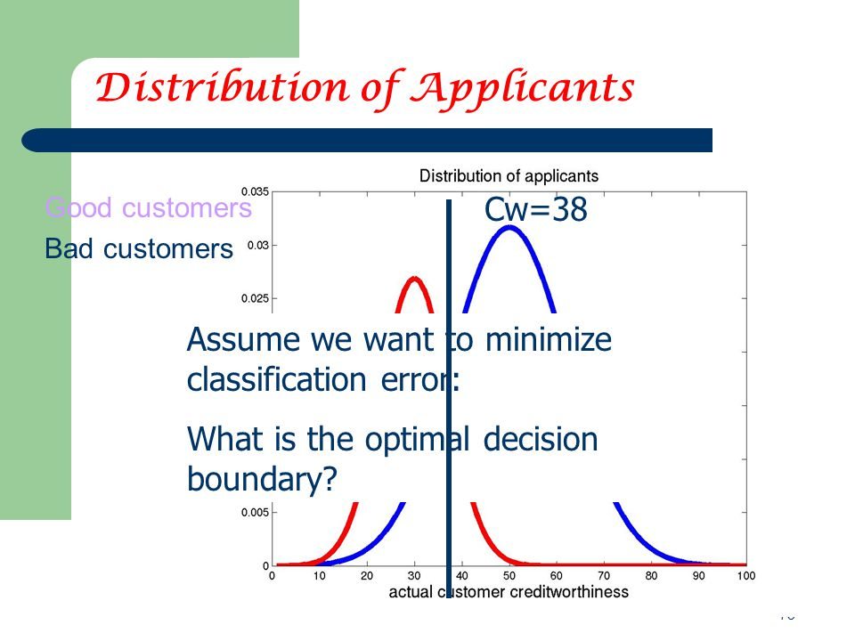 73 Distribution of Applicants Good customers Bad customers Assume we want to minimize classification error: What is the optimal decision boundary? Cw=
