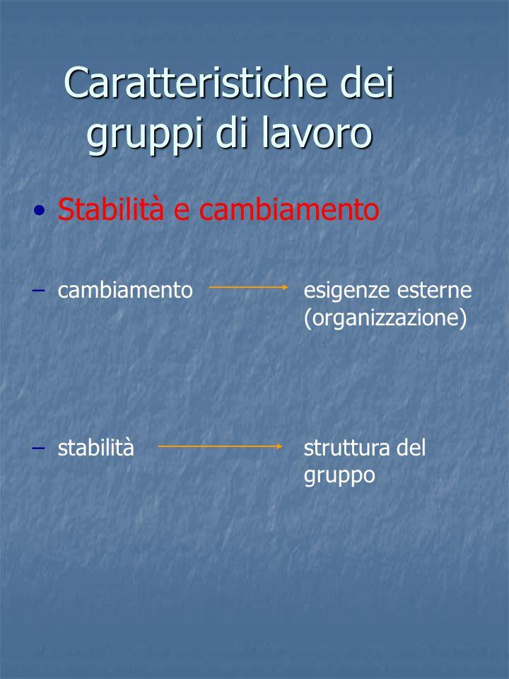 Caratteristiche dei gruppi di lavoro Stabilità e cambiamento –cambiamentoesigenze esterne (organizzazione) –stabilitàstruttura del gruppo