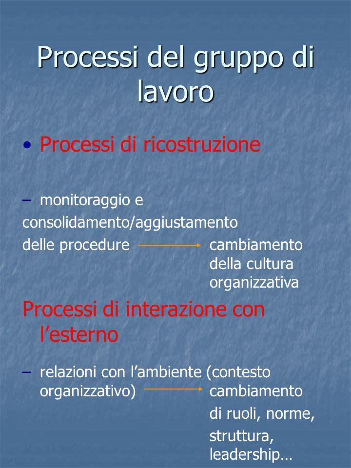 Processi del gruppo di lavoro Processi di ricostruzione –m–monitoraggio e consolidamento/aggiustamento delle procedurecambiamento della cultura organizzativa Processi di interazione con l'esterno –r–relazioni con l'ambiente (contesto organizzativo)cambiamento di ruoli, norme, struttura, leadership…