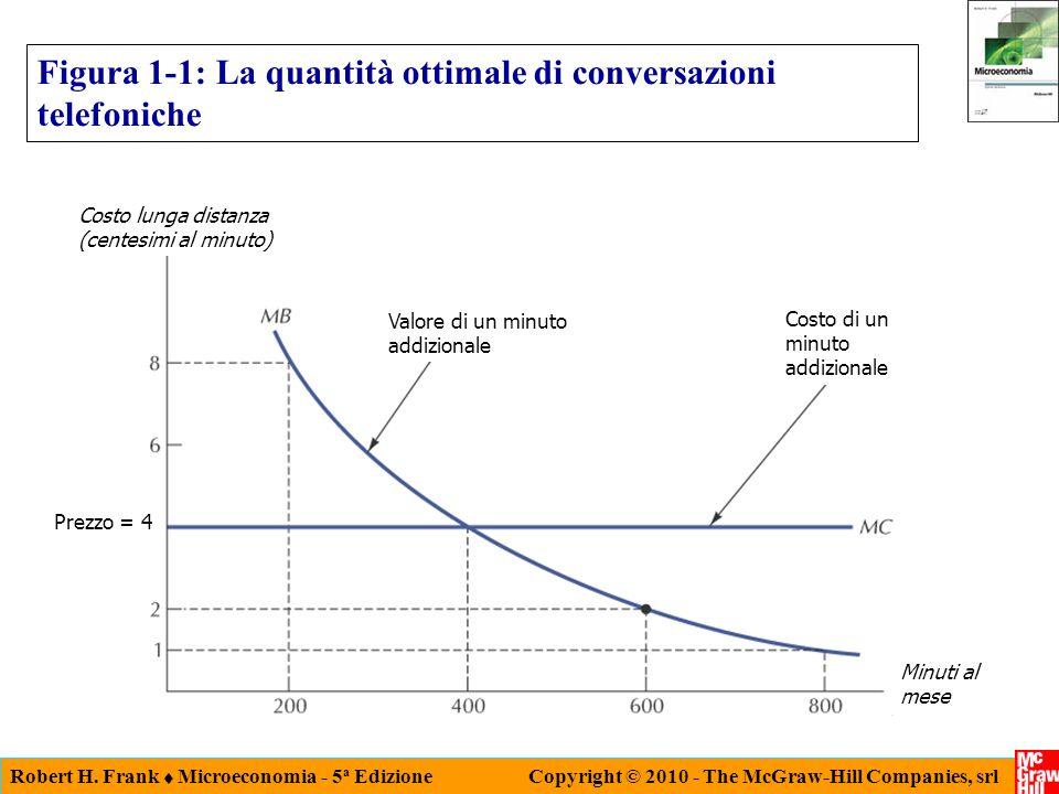 Robert H. Frank  Microeconomia - 5 a Edizione Copyright © 2010 - The McGraw-Hill Companies, srl Figura 1-1: La quantità ottimale di conversazioni tel