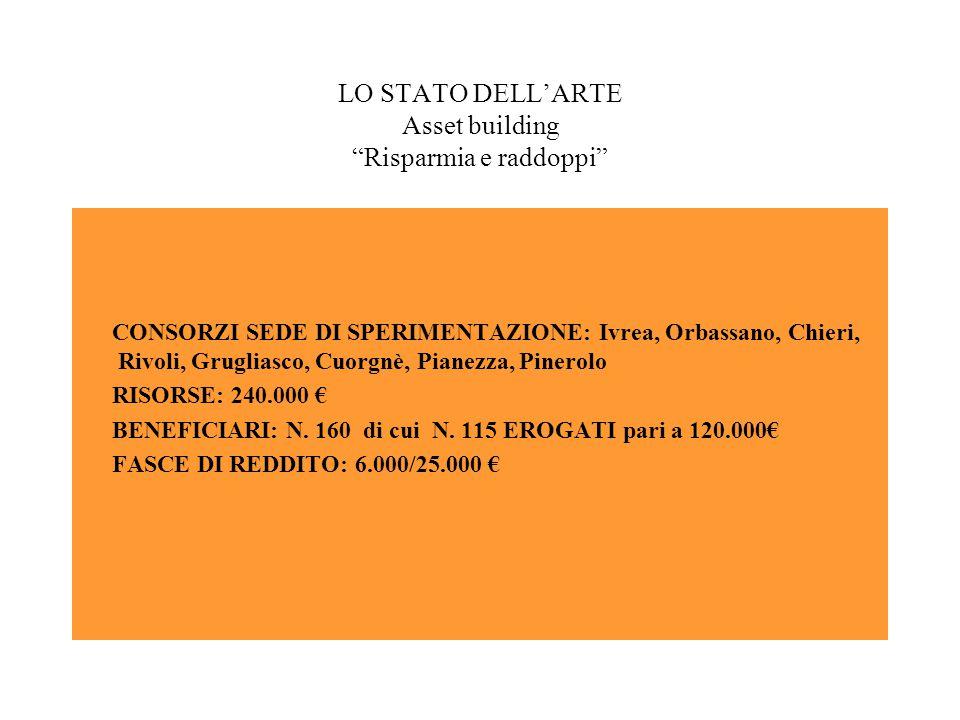 LO STATO DELL'ARTE Asset building Risparmia e raddoppi CONSORZI SEDE DI SPERIMENTAZIONE: Ivrea, Orbassano, Chieri, Rivoli, Grugliasco, Cuorgnè, Pianezza, Pinerolo RISORSE: 240.000 € BENEFICIARI: N.