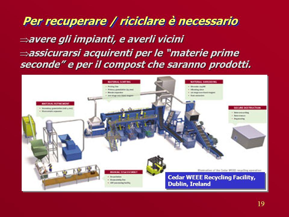 19 Per recuperare / riciclare è necessario  avere gli impianti, e averli vicini  assicurarsi acquirenti per le materie prime seconde e per il compost che saranno prodotti.