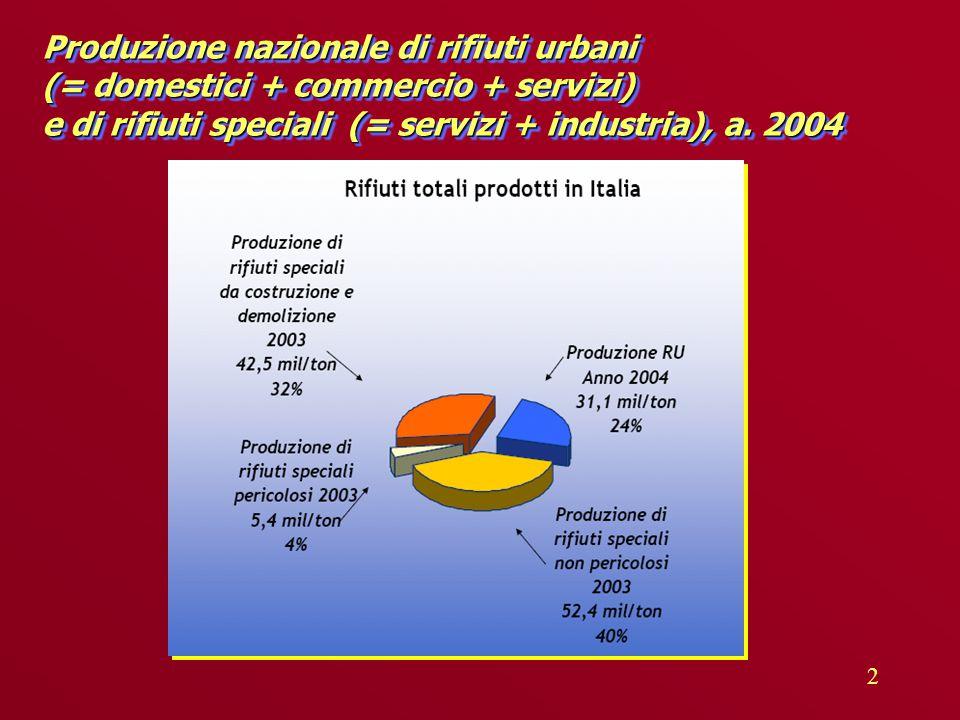 2 Produzione nazionale di rifiuti urbani (= domestici + commercio + servizi) e di rifiuti speciali (= servizi + industria), a.