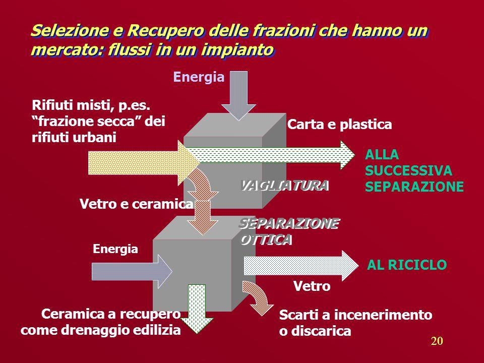 20 Selezione e Recupero delle frazioni che hanno un mercato: flussi in un impianto Energia Rifiuti misti, p.es.