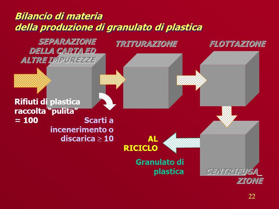 22 Bilancio di materia della produzione di granulato di plastica TRITURAZIONE Granulato di plastica Scarti a incenerimento o discarica  10 AL RICICLO FLOTTAZIONE SEPARAZIONE DELLA CARTA ED ALTRE IMPUREZZE Rifiuti di plastica raccolta pulita = 100 CENTRIFUGA_ ZIONE