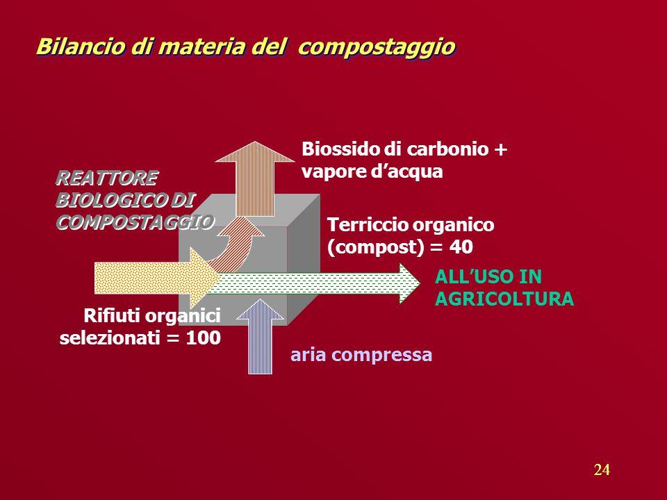 24 Bilancio di materia del compostaggio aria compressa Biossido di carbonio + vapore d'acqua Rifiuti organici selezionati = 100 Terriccio organico (compost) = 40 ALL'USO IN AGRICOLTURA REATTORE BIOLOGICO DI COMPOSTAGGIO