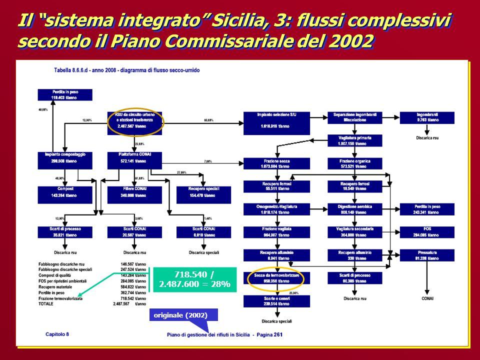 Il sistema integrato Sicilia, 3: flussi complessivi secondo il Piano Commissariale del 2002 originale (2002) 718.540 / 2.487.600 = 28%