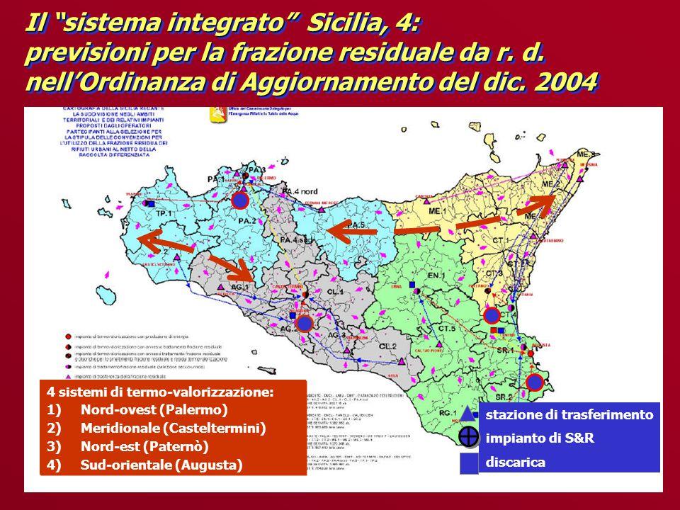 4 sistemi di termo-valorizzazione: 1)Nord-ovest (Palermo) 2)Meridionale (Casteltermini) 3)Nord-est (Paternò) 4)Sud-orientale (Augusta) 4 sistemi di termo-valorizzazione: 1)Nord-ovest (Palermo) 2)Meridionale (Casteltermini) 3)Nord-est (Paternò) 4)Sud-orientale (Augusta) stazione di trasferimento impianto di S&R discarica Il sistema integrato Sicilia, 4: previsioni per la frazione residuale da r.