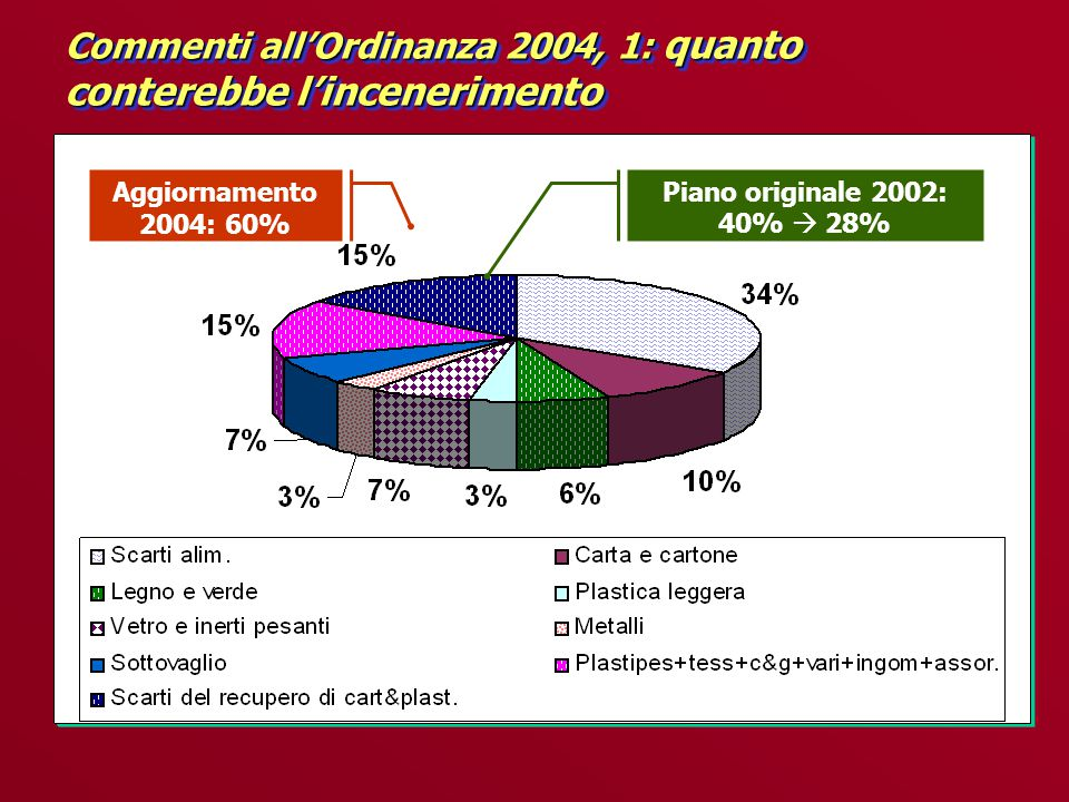Commenti all'Ordinanza 2004, 1: quanto conterebbe l'incenerimento Aggiornamento 2004: 60% Piano originale 2002: 40%  28%