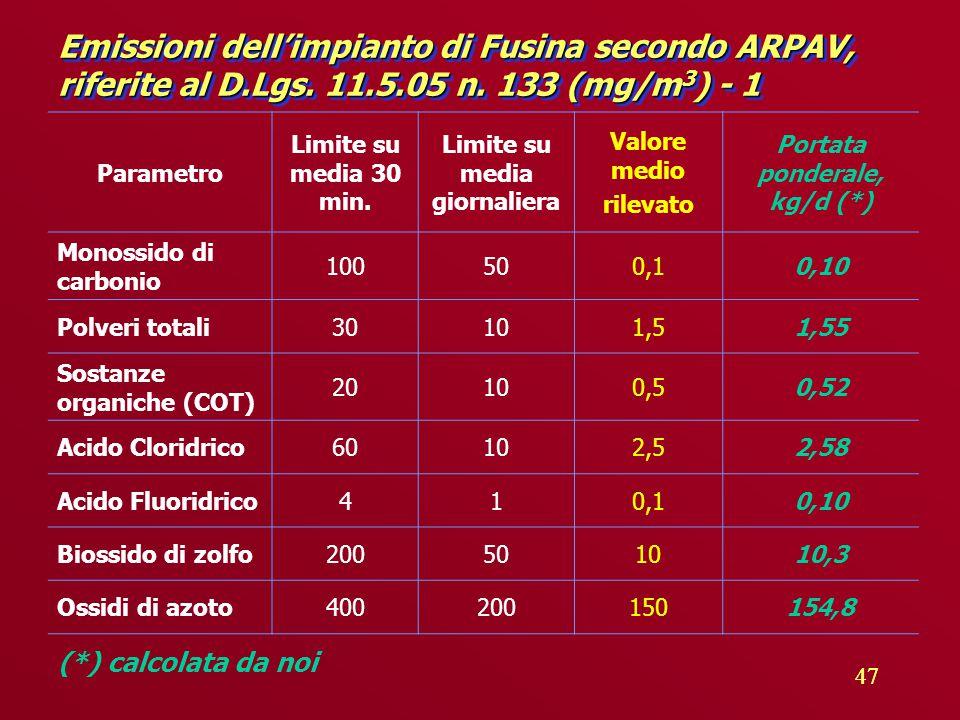 47 Emissioni dell'impianto di Fusina secondo ARPAV, riferite al D.Lgs.