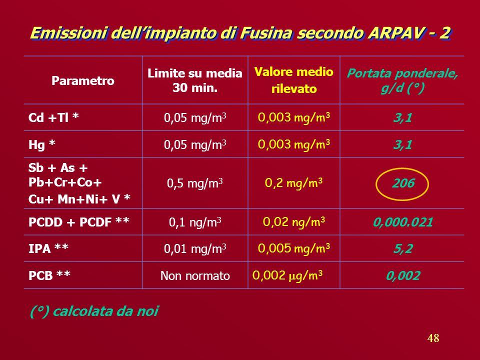 48 Emissioni dell'impianto di Fusina secondo ARPAV - 2 Parametro Limite su media 30 min.