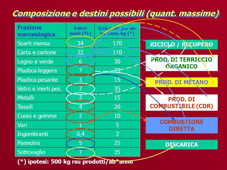 Composizione e destini possibili (quant. massime) Frazione merceologica Valori medi (%) Q.tà prod.