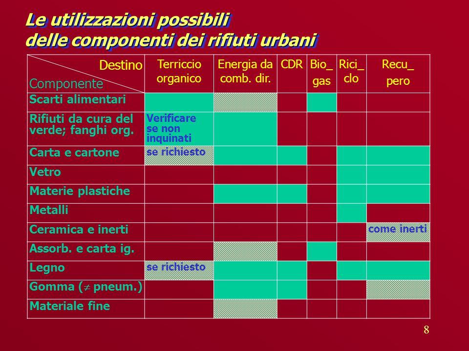 8 Le utilizzazioni possibili delle componenti dei rifiuti urbani Destino Componente Terriccio organico Energia da comb.