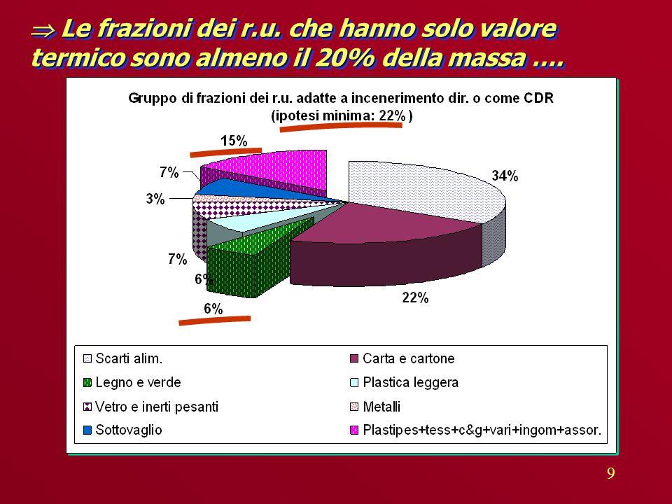 9  Le frazioni dei r.u. che hanno solo valore termico sono almeno il 20% della massa ….