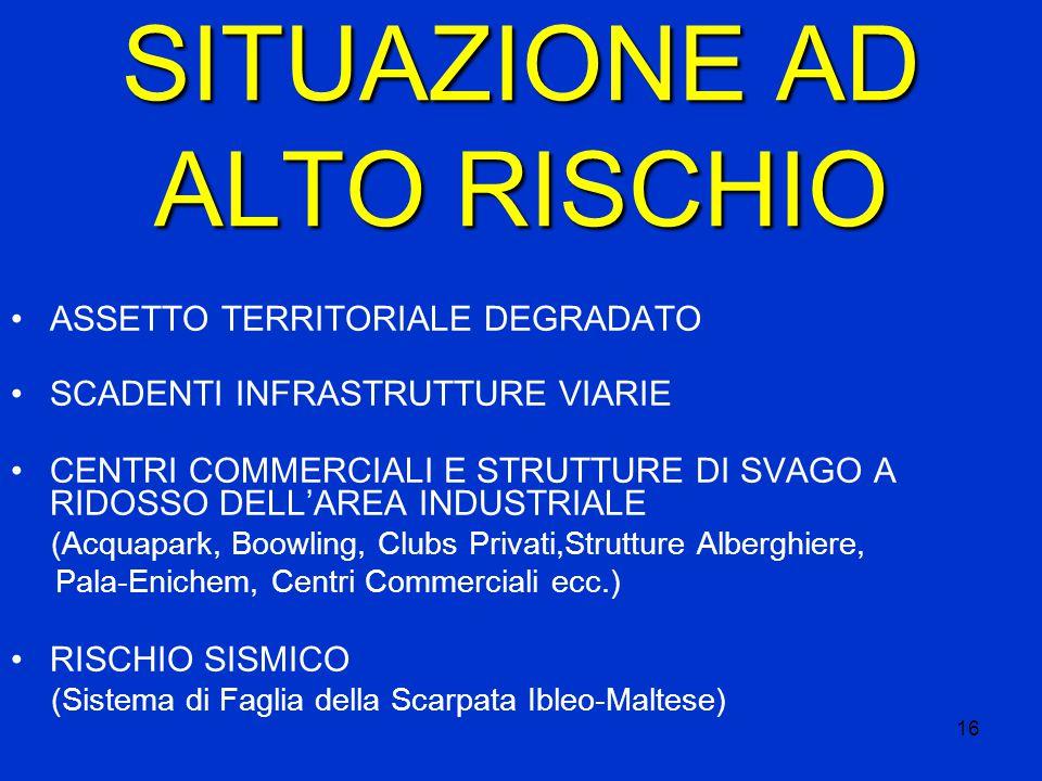 16 SITUAZIONE AD ALTO RISCHIO ASSETTO TERRITORIALE DEGRADATO SCADENTI INFRASTRUTTURE VIARIE CENTRI COMMERCIALI E STRUTTURE DI SVAGO A RIDOSSO DELL'AREA INDUSTRIALE (Acquapark, Boowling, Clubs Privati,Strutture Alberghiere, Pala-Enichem, Centri Commerciali ecc.) RISCHIO SISMICO (Sistema di Faglia della Scarpata Ibleo-Maltese)