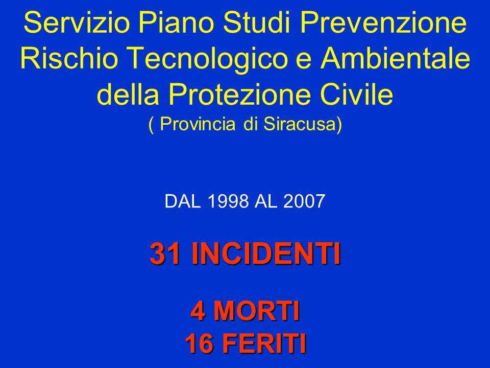 Servizio Piano Studi Prevenzione Rischio Tecnologico e Ambientale della Protezione Civile ( Provincia di Siracusa) DAL 1998 AL 2007 31 INCIDENTI 4 MORTI 16 FERITI