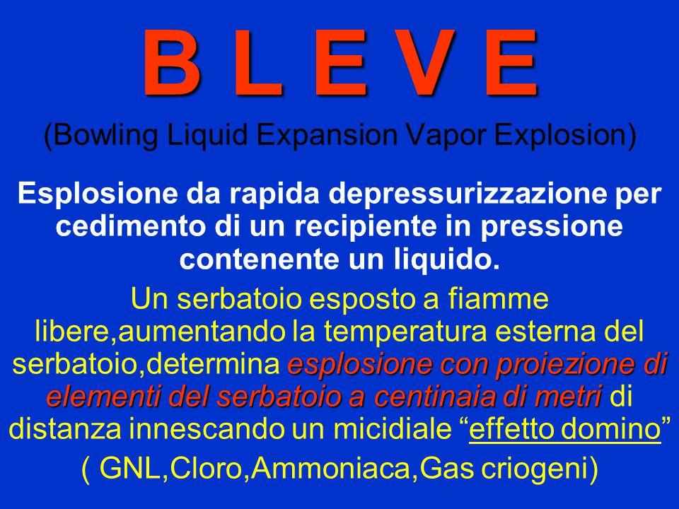 B L E V E B L E V E (Bowling Liquid Expansion Vapor Explosion) Esplosione da rapida depressurizzazione per cedimento di un recipiente in pressione contenente un liquido.