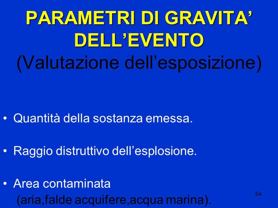 54 PARAMETRI DI GRAVITA' DELL'EVENTO PARAMETRI DI GRAVITA' DELL'EVENTO (Valutazione dell'esposizione) Quantità della sostanza emessa.