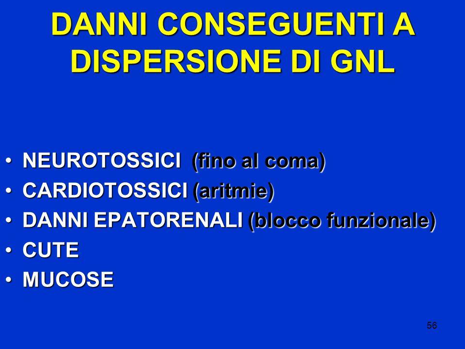 56 DANNI CONSEGUENTI A DISPERSIONE DI GNL NEUROTOSSICI (fino al coma)NEUROTOSSICI (fino al coma) CARDIOTOSSICI (aritmie)CARDIOTOSSICI (aritmie) DANNI EPATORENALI (blocco funzionale)DANNI EPATORENALI (blocco funzionale) CUTECUTE MUCOSEMUCOSE