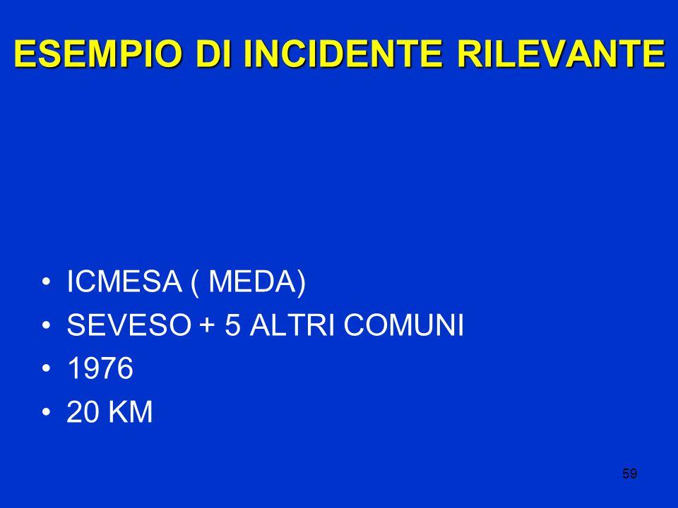 59 ESEMPIO DI INCIDENTE RILEVANTE ICMESA ( MEDA) SEVESO + 5 ALTRI COMUNI 1976 20 KM