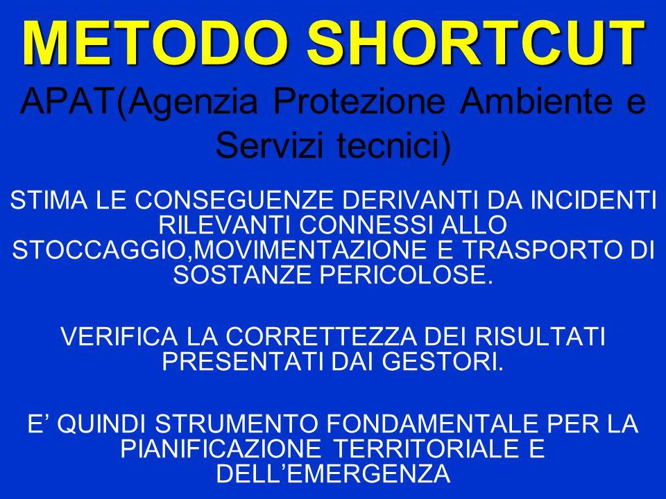METODO SHORTCUT METODO SHORTCUT APAT(Agenzia Protezione Ambiente e Servizi tecnici) STIMA LE CONSEGUENZE DERIVANTI DA INCIDENTI RILEVANTI CONNESSI ALLO STOCCAGGIO,MOVIMENTAZIONE E TRASPORTO DI SOSTANZE PERICOLOSE.