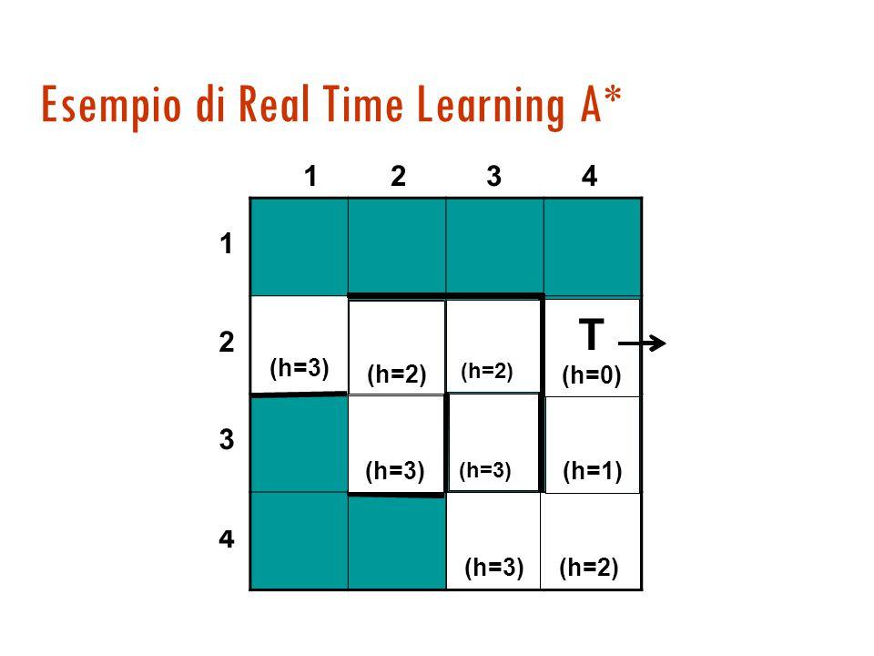 Due soluzioni  Random-walk  si fanno mosse casuali in discesa  Apprendimento Real-Time:  esplorando si aggiustano i valori dell'euristica per rend