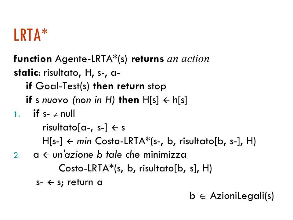 Esempio di Real Time Learning A* T (h=3) 1 2 3 4 12341234 T (h=2) T (h=3) T (h=2) T (h=1) T (h=2) T (h=3) T (h=2) T (h=1) T (h=0)