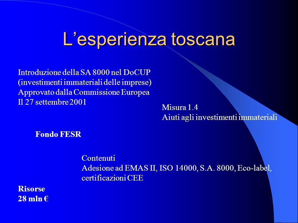 L'esperienza toscana Introduzione della SA 8000 nel DoCUP (investimenti immateriali delle imprese) Approvato dalla Commissione Europea Il 27 settembre 2001 Misura 1.4 Aiuti agli investimenti immateriali Fondo FESR Contenuti Adesione ad EMAS II, ISO 14000, S.A.