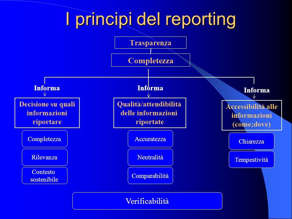 I principi del reporting Informa Decisione su quali informazioni riportare Qualità/attendibilità delle informazioni riportate Accessibilità alle informazioni (come;dove) Completezza Rilevanza Contesto sostenibile Comparabilità Neutralità Tempestività Accuratezza Chiarezza Verificabilità