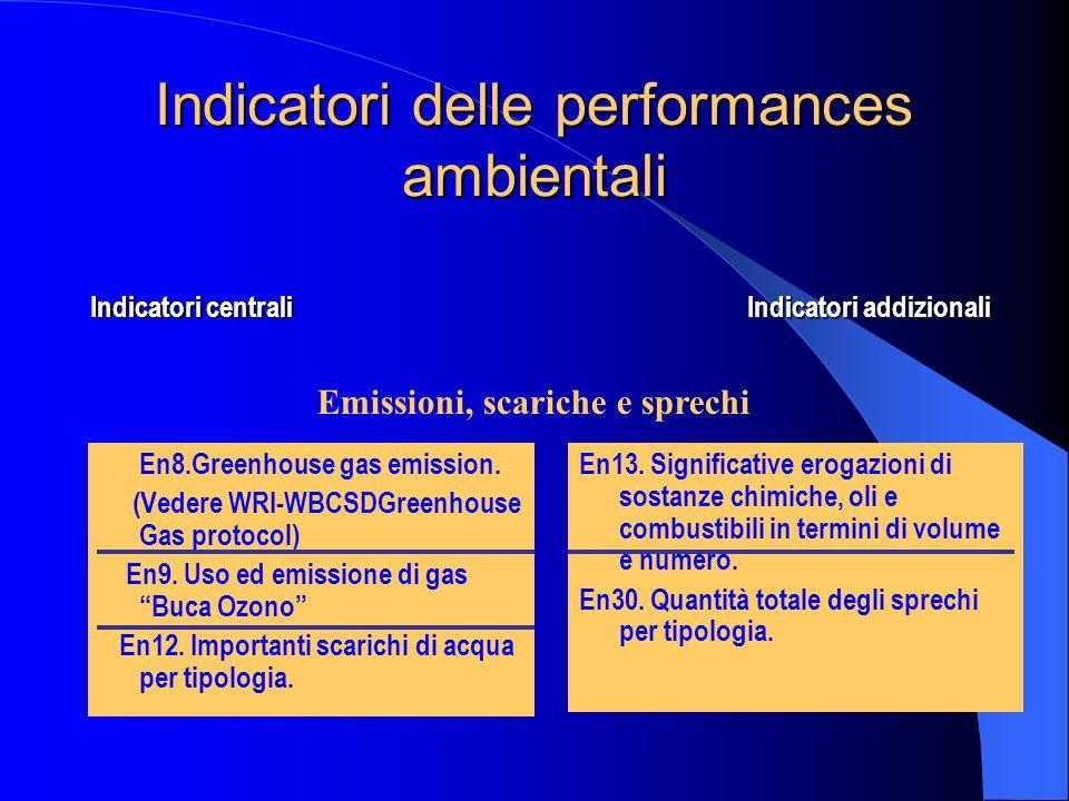 Indicatori delle performances ambientali En8.Greenhouse gas emission.