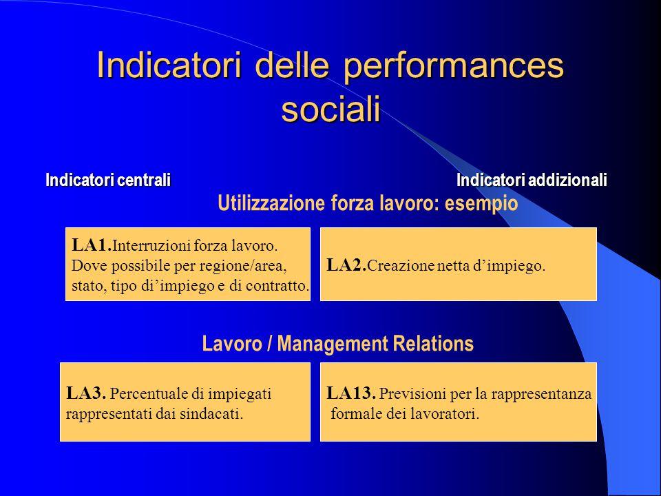 Indicatori delle performances sociali Indicatori centrali Indicatori addizionali Utilizzazione forza lavoro: esempio Lavoro / Management Relations LA1.