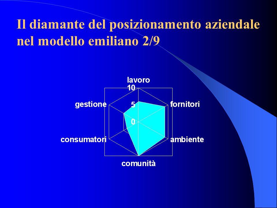 Il diamante del posizionamento aziendale nel modello emiliano 2/9