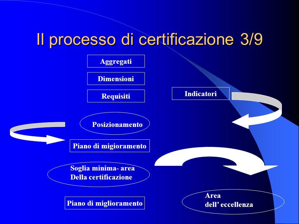 Il processo di certificazione 3/9 Aggregati Dimensioni Requisiti Indicatori Posizionamento Piano di migioramento Soglia minima- area Della certificazione Piano di miglioramento Area dell' eccellenza