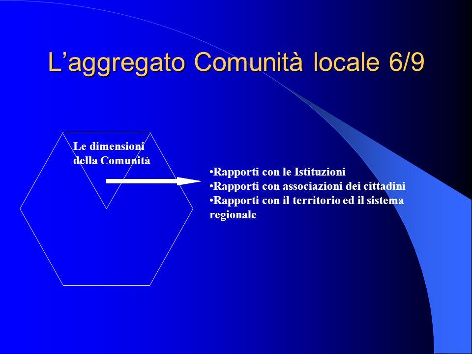 L'aggregato Comunità locale 6/9 Le dimensioni della Comunità Rapporti con le Istituzioni Rapporti con associazioni dei cittadini Rapporti con il territorio ed il sistema regionale