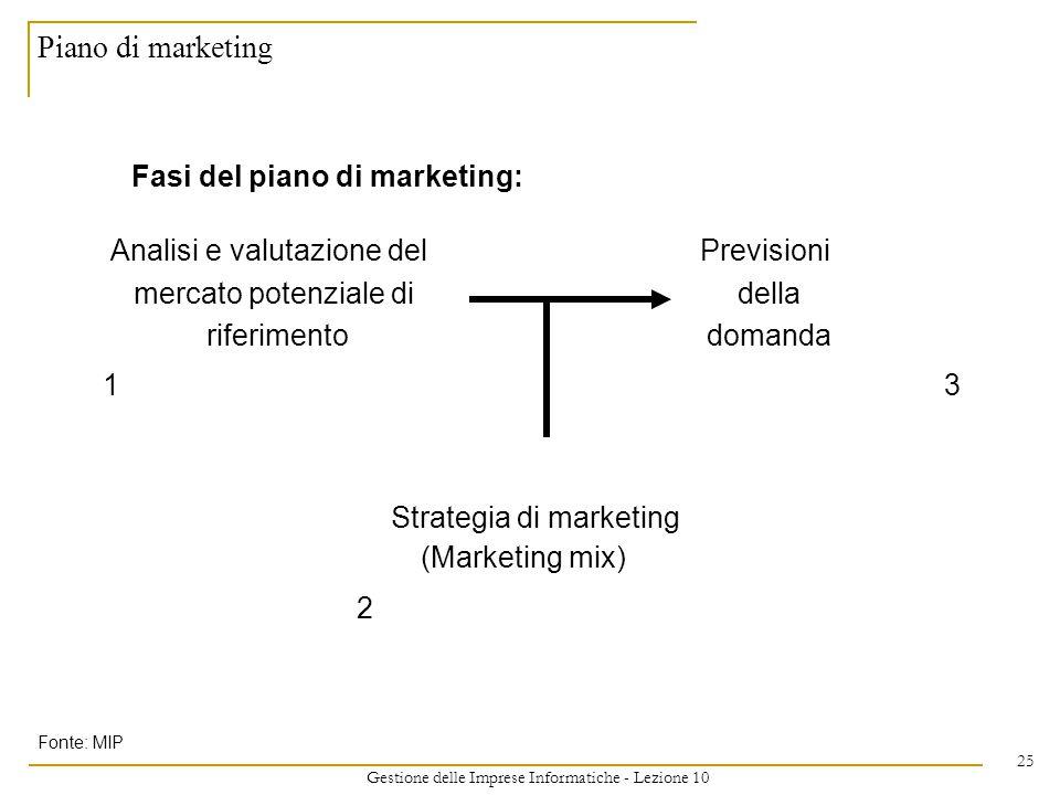 Gestione delle Imprese Informatiche - Lezione 10 25 Piano di marketing Fasi del piano di marketing: Analisi e valutazione delPrevisioni mercato potenziale didella riferimentodomanda 13 Strategia di marketing (Marketing mix) 2 Fonte: MIP